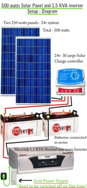 How to install solar panels inverter for home step by step guide solar inverter setup asfbconference2016 Images