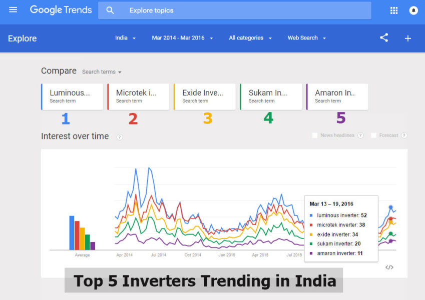 top-5-inverters-in-india
